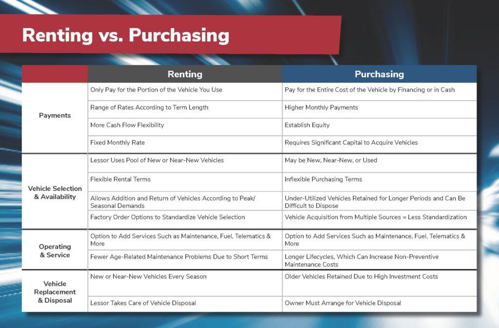 Rent vs Own - Merchants Fleet